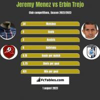 Jeremy Menez vs Erbin Trejo h2h player stats