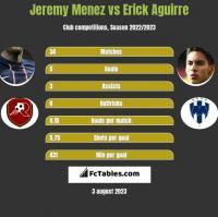 Jeremy Menez vs Erick Aguirre h2h player stats