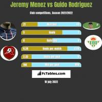 Jeremy Menez vs Guido Rodriguez h2h player stats