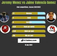 Jeremy Menez vs Jaime Valencia Gomez h2h player stats
