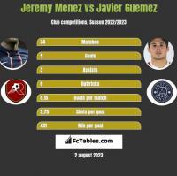 Jeremy Menez vs Javier Guemez h2h player stats