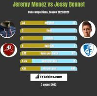 Jeremy Menez vs Jessy Bennet h2h player stats