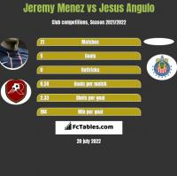 Jeremy Menez vs Jesus Angulo h2h player stats