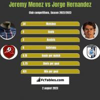 Jeremy Menez vs Jorge Hernandez h2h player stats