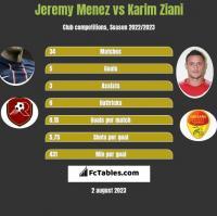Jeremy Menez vs Karim Ziani h2h player stats