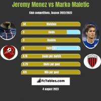 Jeremy Menez vs Marko Maletic h2h player stats