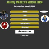 Jeremy Menez vs Mateus Uribe h2h player stats