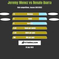 Jeremy Menez vs Renato Ibarra h2h player stats