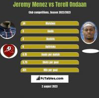 Jeremy Menez vs Terell Ondaan h2h player stats