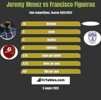 Jeremy Menez vs Francisco Figueroa h2h player stats