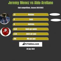 Jeremy Menez vs Aldo Arellano h2h player stats