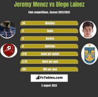 Jeremy Menez vs Diego Lainez h2h player stats