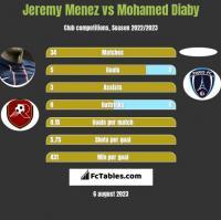 Jeremy Menez vs Mohamed Diaby h2h player stats