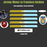 Jeremy Menez vs Francisco Cordova h2h player stats