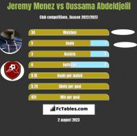 Jeremy Menez vs Oussama Abdeldjelil h2h player stats