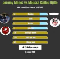 Jeremy Menez vs Moussa Kalilou Djitte h2h player stats