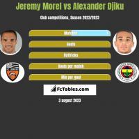 Jeremy Morel vs Alexander Djiku h2h player stats