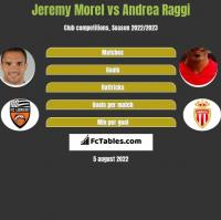 Jeremy Morel vs Andrea Raggi h2h player stats