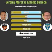 Jeremy Morel vs Antonio Barreca h2h player stats