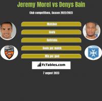 Jeremy Morel vs Denys Bain h2h player stats