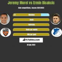 Jeremy Morel vs Ermin Bicakcic h2h player stats