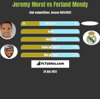 Jeremy Morel vs Ferland Mendy h2h player stats
