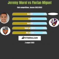 Jeremy Morel vs Florian Miguel h2h player stats