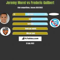 Jeremy Morel vs Frederic Guilbert h2h player stats