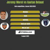 Jeremy Morel vs Gaetan Belaud h2h player stats