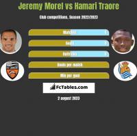 Jeremy Morel vs Hamari Traore h2h player stats