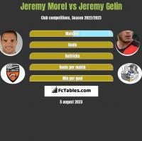 Jeremy Morel vs Jeremy Gelin h2h player stats
