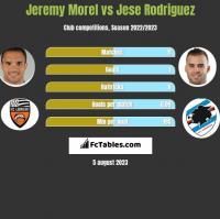 Jeremy Morel vs Jese Rodriguez h2h player stats