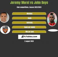 Jeremy Morel vs John Boye h2h player stats