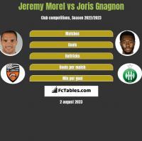 Jeremy Morel vs Joris Gnagnon h2h player stats