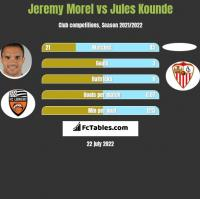 Jeremy Morel vs Jules Kounde h2h player stats