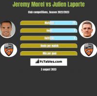 Jeremy Morel vs Julien Laporte h2h player stats