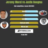 Jeremy Morel vs Justin Hoogma h2h player stats