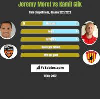 Jeremy Morel vs Kamil Glik h2h player stats