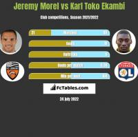 Jeremy Morel vs Karl Toko Ekambi h2h player stats