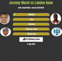Jeremy Morel vs Lamine Kone h2h player stats
