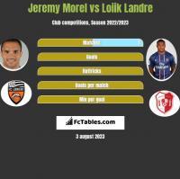 Jeremy Morel vs Loiik Landre h2h player stats