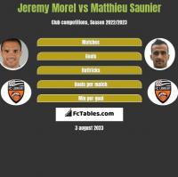 Jeremy Morel vs Matthieu Saunier h2h player stats