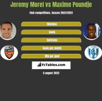 Jeremy Morel vs Maxime Poundje h2h player stats