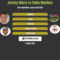 Jeremy Morel vs Pablo Martinez h2h player stats