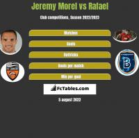 Jeremy Morel vs Rafael h2h player stats