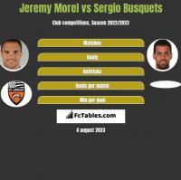 Jeremy Morel vs Sergio Busquets h2h player stats