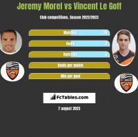 Jeremy Morel vs Vincent Le Goff h2h player stats