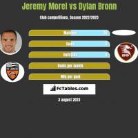 Jeremy Morel vs Dylan Bronn h2h player stats