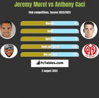 Jeremy Morel vs Anthony Caci h2h player stats