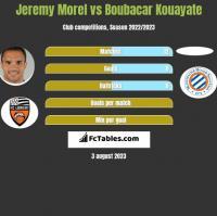 Jeremy Morel vs Boubacar Kouayate h2h player stats